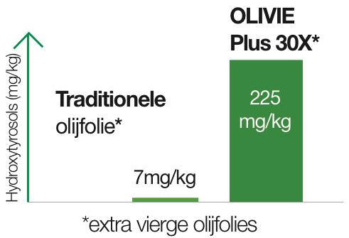 Olivie2NL